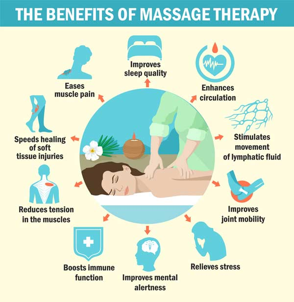 massage therapy at Breath of Life Chiropractic.